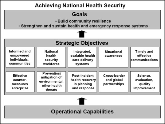 Figure 1:  Framework for the National Health Security Strategy (NHSS).   This figure is a flowchart with three levels:  Goals (top), Strategic Objectives (middle), and Operational Capabilities (bottom).  The chart flows from bottom to top. The Goals of the NHSS are to 1) build community resillience; and 2) strengthen and sustain health and emergency response systems.  There are 10 Strategic Objectives:  1) Informed and empowered individuals and communities; 2) National health security workforce; 3) Integrated, scalable health care delivery systems; 4) Situational awareness; 5) Timely and effective communications; 6) Effective countermeasures enterprise; 7) Prevention/mitigation of environmental, other health threats; 8) Post-incident health recovery in planning and response; 9) Cross-border and global partnerships; 10) Science, evaluation, and quality improvement.