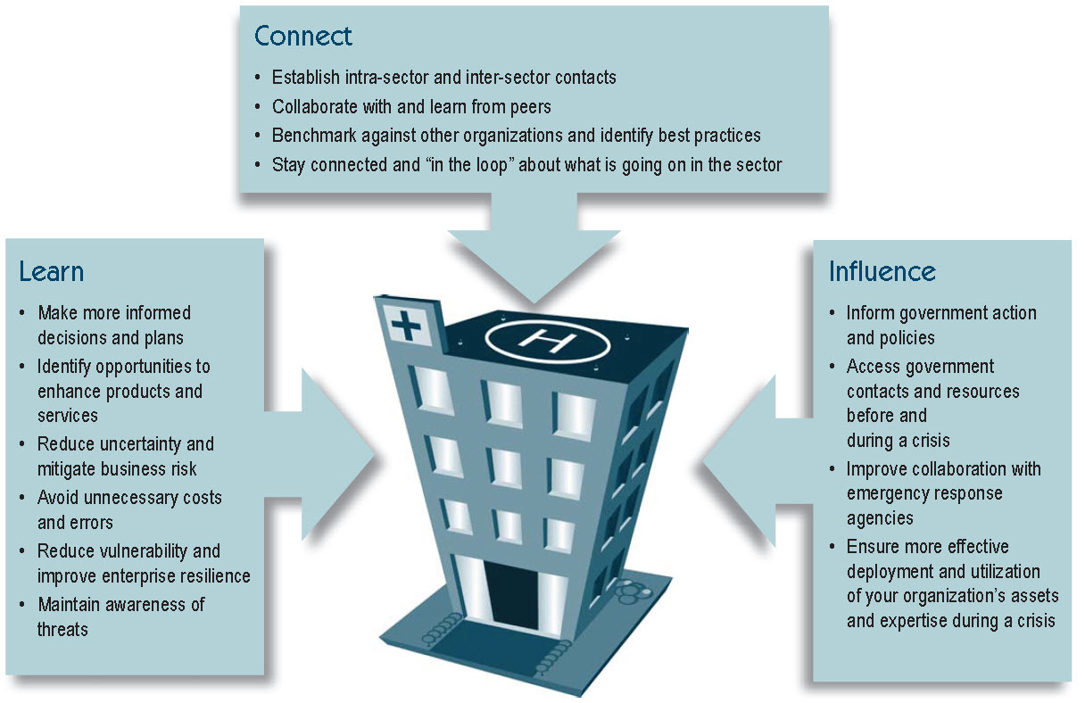 "Graphic with three bubbles pointing to a hospital.  The bubbles are labeled Connect, Learn, Influence and each of those titles is followed by a list.    Connect:  Establish intra-sector and inter-sector contacts; Collaborate with and learn from peers; Benchmark against other organizations and identify best practices; and Stay connected and ""in the loop"" about what is going on in the sector.  Learn:  Make more informed decisions and plans; Identify opportunities to enhance products and services; Reduce uncertainty and mitigate business risk; Avoid unnecessary costs and errors; Reduce vulnerability and improve enterprise resilience and Maintain awareness of threats.  Influence:  Inform government action and policies; Access government contacts and resources before and during a crisis; Improve collaboration with emergency response agencies; and Ensure more effective deployment and utilization of your organization's assets and expertise during a crisis."