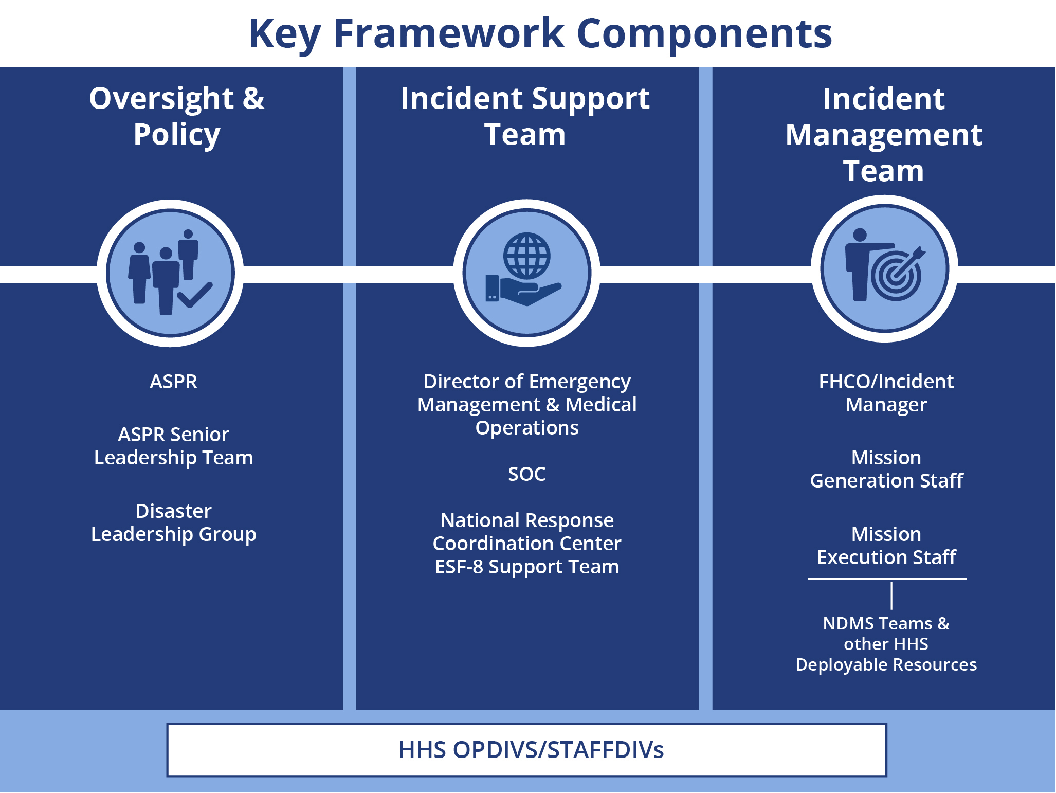 Key Framework Components