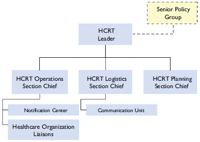 Figure 2-2. Basic configuration for the HCRT as described in previous paragraph