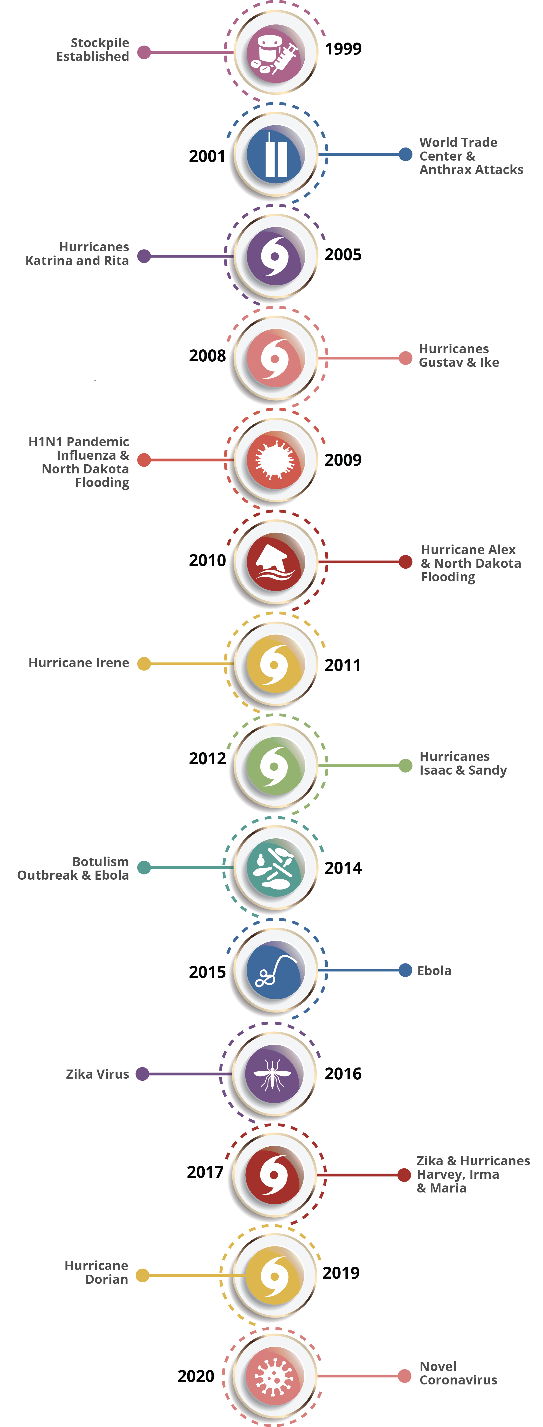 Timeline of CDC stockpile responses.  Contents of this graphic are described in the text below.