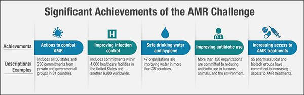 Significant Achievements of the AMR Challeng infographic