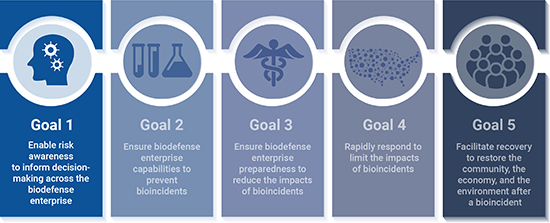 Illustration of the 5 biodefense strategies, with a focus on Goal 1, which is to enable risk awareness to inform decision-making