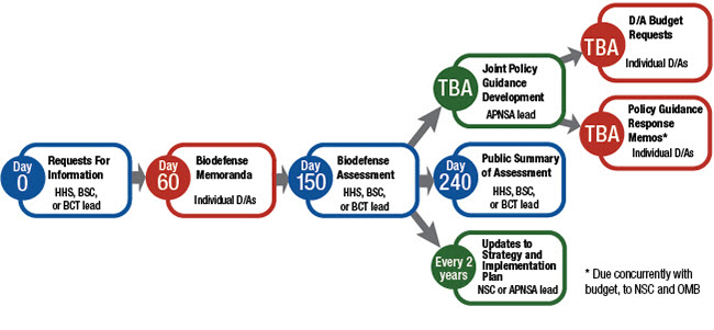 Annual National Biodefense Strategy Tasks and Deadlines