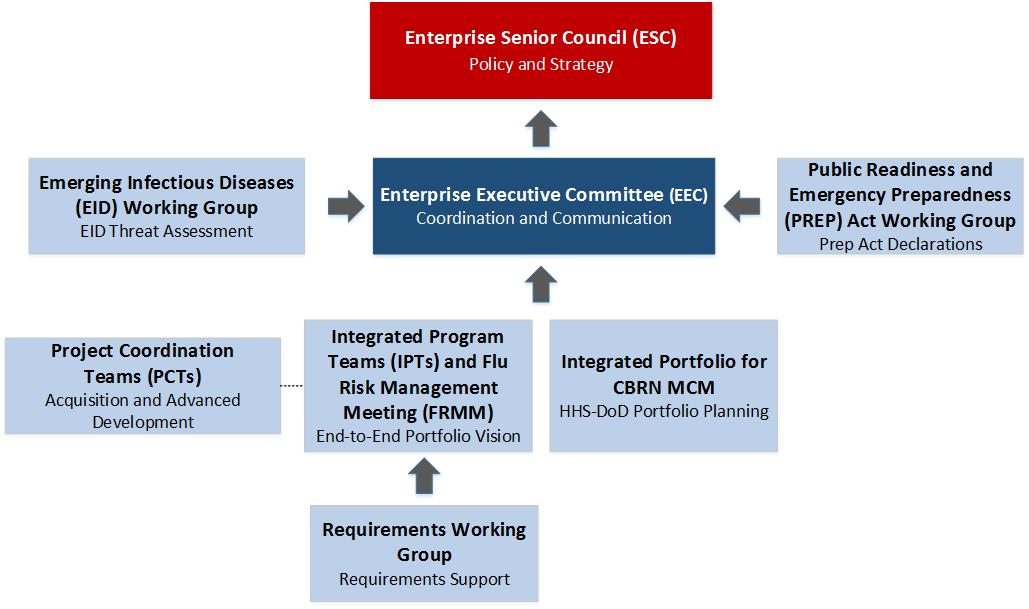 PHEMCE Enterprise Governance Structure