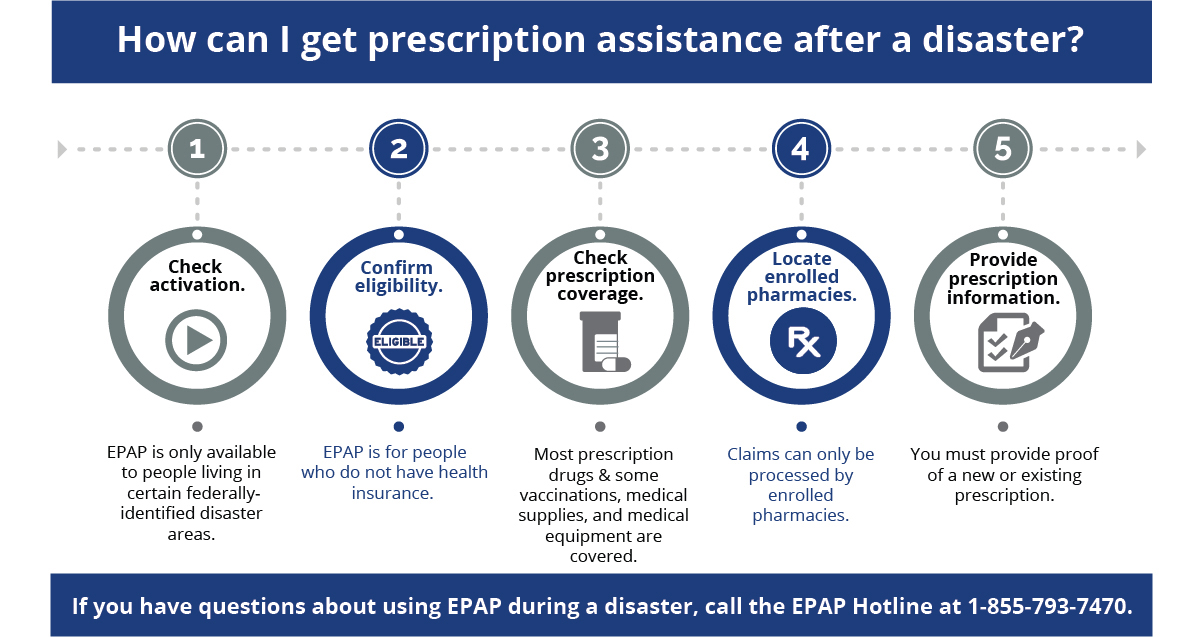 How can I get prescription assistance after a disaster? infographic