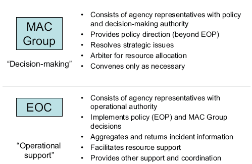 Figure 1-2: Comparison of the Central Elements of the MAC system as described in previous paragraph.