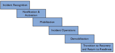 Figure 3-1. Stages of incident response and early recovery as described in previous paragraph