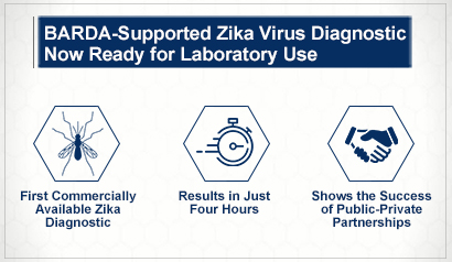 BARDA-Supported Zika Virus Diagnostic Now Ready for Laboratory Use.  First commercially available Zika diagnotics. Results in just four hours. Shows the success of public-private partnerships. Learn more.