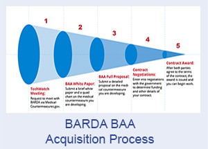 Acquisition Process