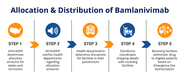5 Steps of Allocation & Distribution fo Bamlanivimab