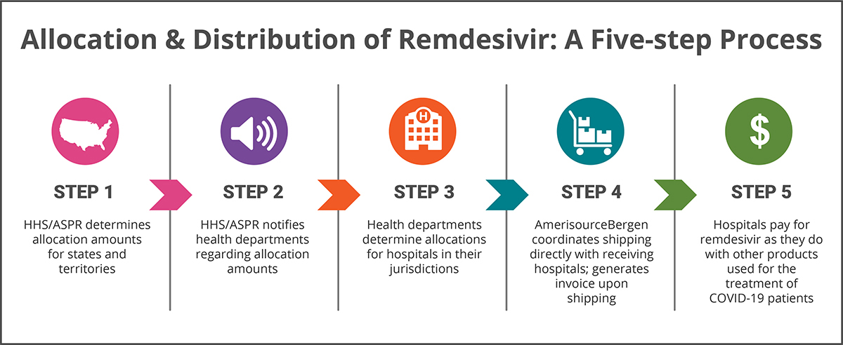 Allocation & Distribution of Remdesivir:  A Five-step Process Infographic