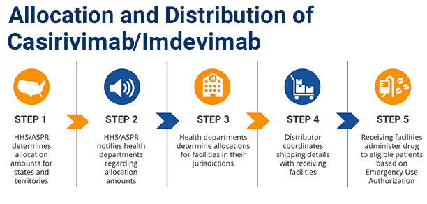 5 Steps of Allocation & Distribution of casirivimab/imdevimab
