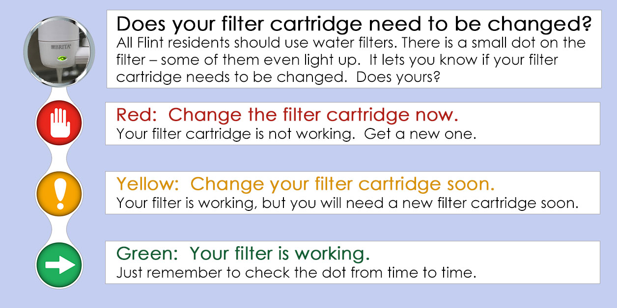Does your filter cartridge need to be changed? All Flint residents should use water filters. There is a small dot on the filter – some of them even light up.  It lets you know if your filter cartridge needs to be changed.  Does yours? Red:  Change the filter cartridge now. Your filter cartridge is not working.  Get a new one. Yellow:  Change your filter cartridge soon. Your filter is working, but you will need a new filter cartridge soon. Green:  Your filter is working. Just remember to check the dot from time to time.