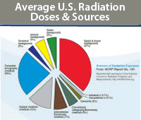 Average U.S. Radiation Doses and Sources