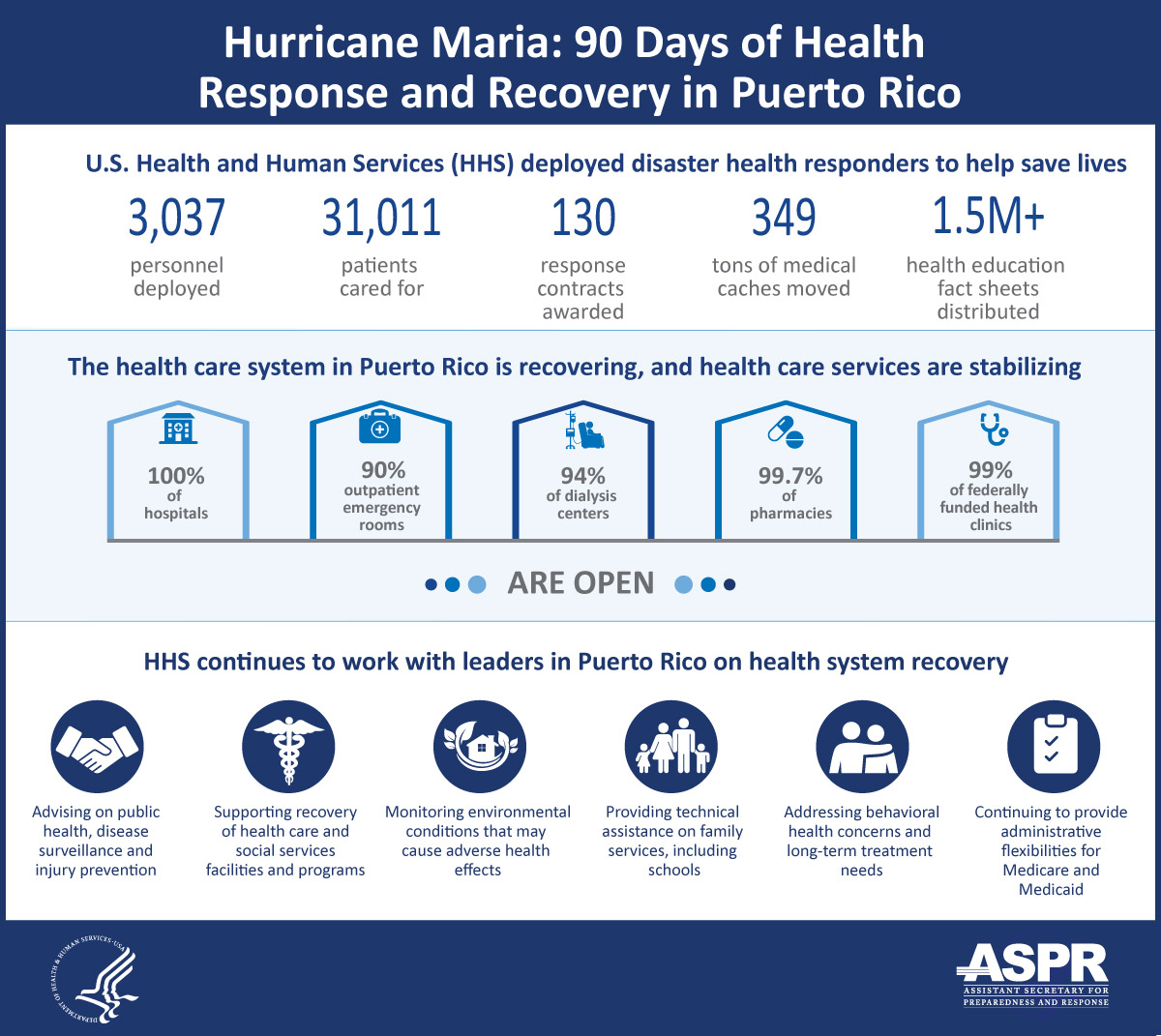 Thumbnail of infographic.  For the full-sized version, see https://www.phe.gov/emergency/events/hurricanes2017/Documents/Health-System-Recovery-PR-English.pdf