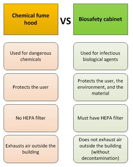 The chart shows differences shows the functional differences between the chemical fume hood and the Biosafety Cabinet. Chemical fume hood is used for dangerous chemicals, protects the user, has no HEPA filter and exhausts air outside the building. Whereas, the Biosafety cabinet is used for infectious biological agents; protects the user, the environment, and the material; must have a HEPA filter; and does not exhaust air outside the building without decontamination.