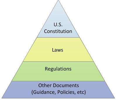 """Résultat de recherche d'images pour """"Law pyramid USA"""""""